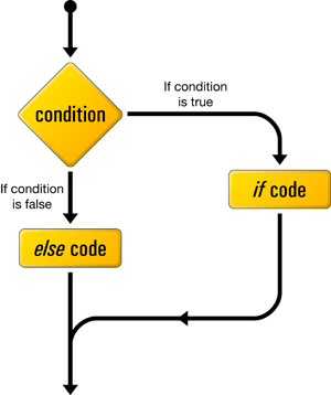 Making Decisions with if-else in Arduino Programming